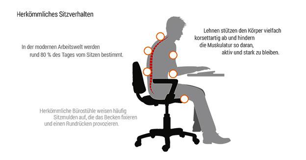 Ergonomie Sitzverhalten