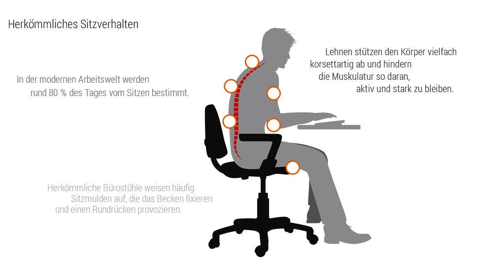 Sitzverhalten auf einem herkömmlichen Bürostuhl