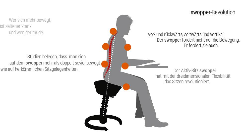 Sitzverhalten auf einem aeris Swopper Revolution